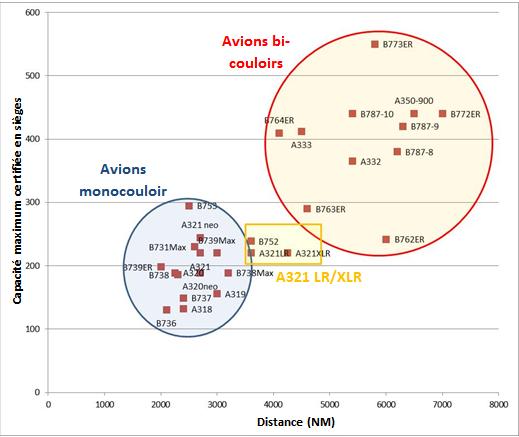 Rayon d'action des avions des gammes d'Airbus et Boeing lorsque le nombre de passagers transportés est égale à la capacité maximum certifiée