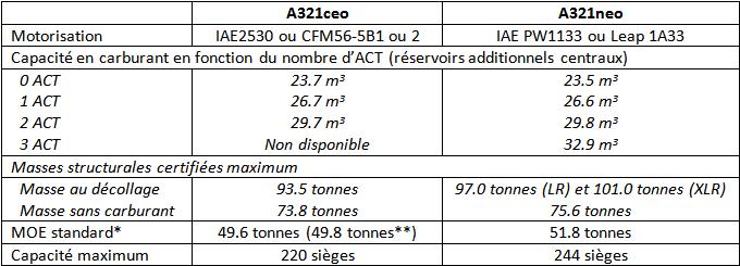 Comparaison des capacités en carburant, des masses maximum et du nombre maximum de sièges offerts des versions ceo et neo de l'Airbus A321