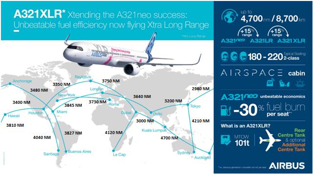 Exemples de liaisons long courrier pouvant être opérées en Airbus A321neo XLR